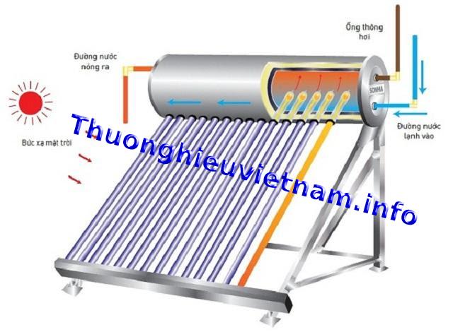 Bồn năng lượng mặt trời ống chân không.