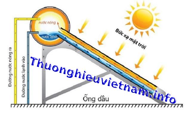 Bồn năng lượng mặt trời ống dầu.