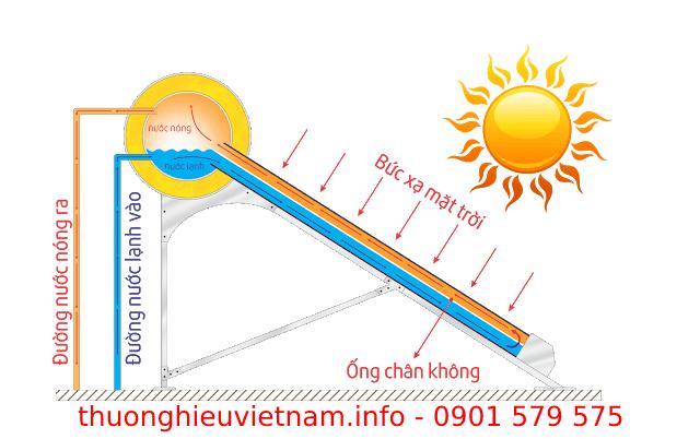 Nguyên lý hoạt động của máy năng lượng mặt trời Đại Thành