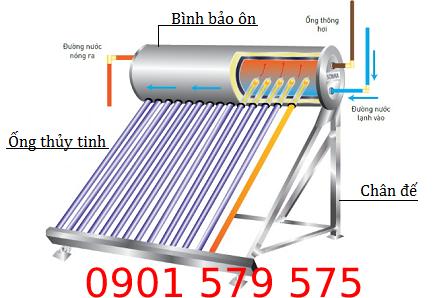 Nguyên lý hoạt động của bình năng lượng mặt trời Sơn Hà