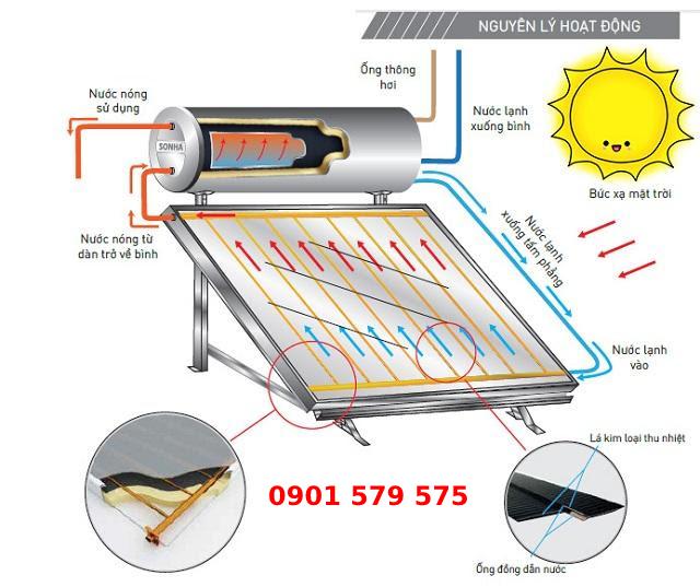 Nguyên lý hoạt động máy nước nóng