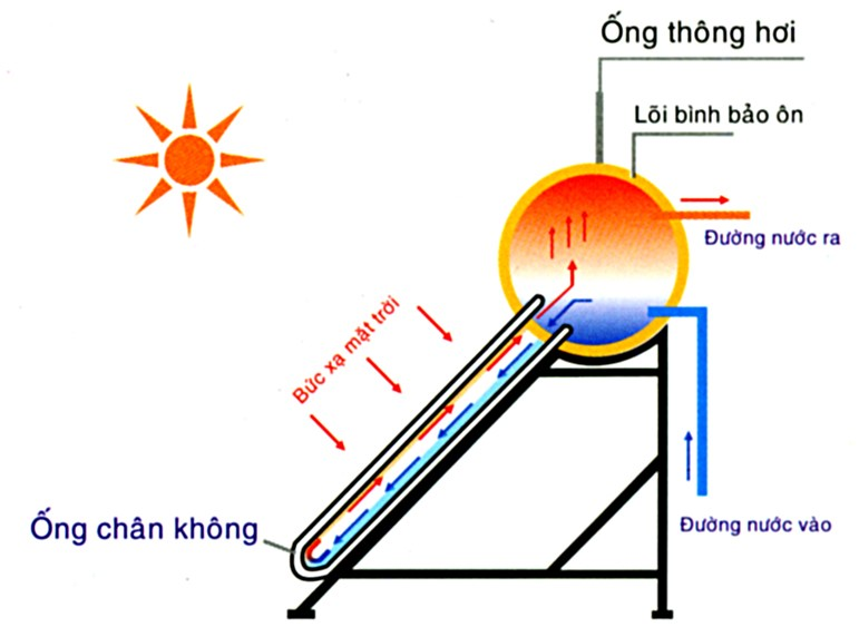 Máy nước nóng sử dụng năng lượng mặt trời.