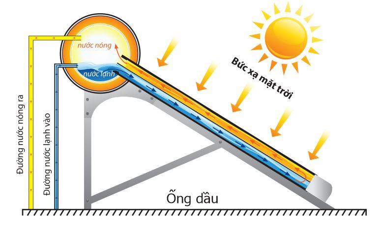 Nguyên lí hoạt động của  máy nước nóng năng lượng mặt trời ống dầu.